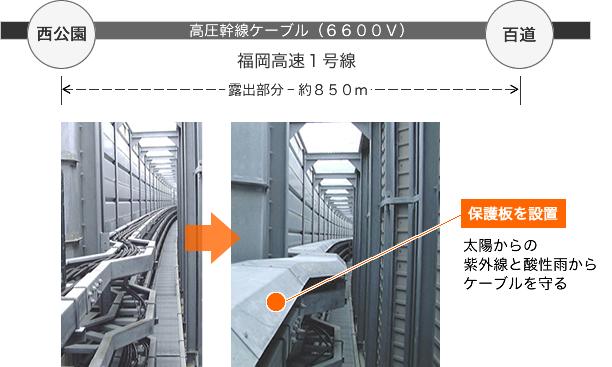 高圧幹線ケーブル劣化防止、高寿命化対策